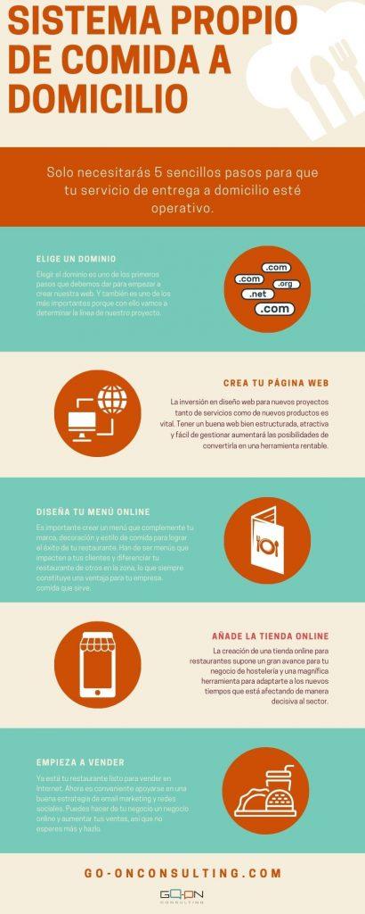 En solo cinco pasos podrás tener tu propio servicio de comida a domicilio online